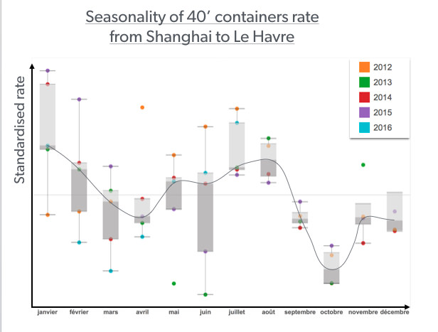 Seasonality containers rate